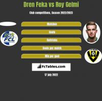 Dren Feka vs Roy Gelmi h2h player stats