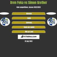 Dren Feka vs Simon Grether h2h player stats