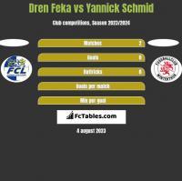 Dren Feka vs Yannick Schmid h2h player stats