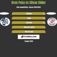 Dren Feka vs Silvan Sidler h2h player stats