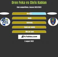 Dren Feka vs Chris Kablan h2h player stats