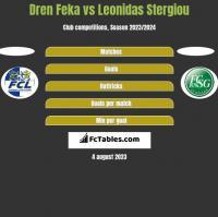 Dren Feka vs Leonidas Stergiou h2h player stats