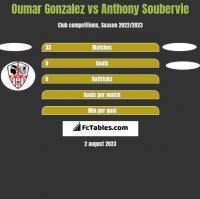 Oumar Gonzalez vs Anthony Soubervie h2h player stats