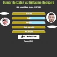 Oumar Gonzalez vs Guillaume Dequaire h2h player stats