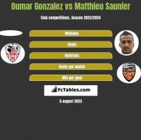 Oumar Gonzalez vs Matthieu Saunier h2h player stats