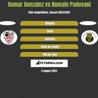 Oumar Gonzalez vs Romain Padovani h2h player stats