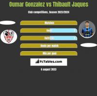 Oumar Gonzalez vs Thibault Jaques h2h player stats