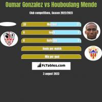 Oumar Gonzalez vs Houboulang Mende h2h player stats