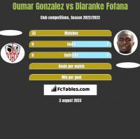 Oumar Gonzalez vs Diaranke Fofana h2h player stats