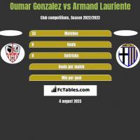 Oumar Gonzalez vs Armand Lauriente h2h player stats