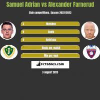 Samuel Adrian vs Alexander Farnerud h2h player stats