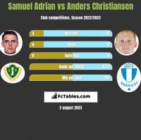 Samuel Adrian vs Anders Christiansen h2h player stats