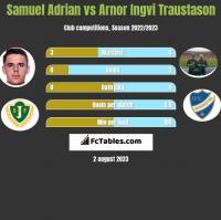 Samuel Adrian vs Arnor Ingvi Traustason h2h player stats
