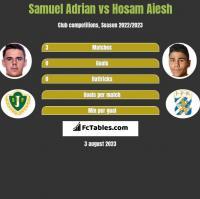 Samuel Adrian vs Hosam Aiesh h2h player stats