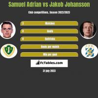 Samuel Adrian vs Jakob Johansson h2h player stats