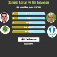 Samuel Adrian vs Ola Toivonen h2h player stats