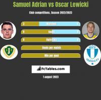 Samuel Adrian vs Oscar Lewicki h2h player stats