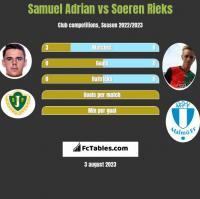 Samuel Adrian vs Soeren Rieks h2h player stats