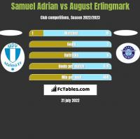 Samuel Adrian vs August Erlingmark h2h player stats