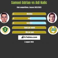 Samuel Adrian vs Adi Nalic h2h player stats