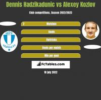 Dennis Hadzikadunic vs Alexey Kozlov h2h player stats