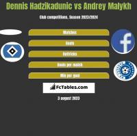 Dennis Hadzikadunic vs Andrey Malykh h2h player stats