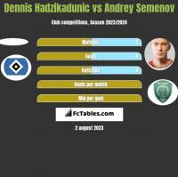 Dennis Hadzikadunic vs Andrey Semenov h2h player stats