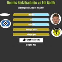 Dennis Hadzikadunic vs Edi Gotlib h2h player stats