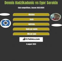 Dennis Hadzikadunic vs Egor Sorokin h2h player stats
