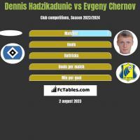 Dennis Hadzikadunic vs Evgeny Chernov h2h player stats