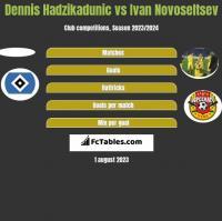 Dennis Hadzikadunic vs Ivan Novoseltsev h2h player stats