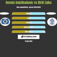 Dennis Hadzikadunic vs Kirill Zaika h2h player stats