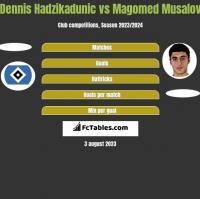 Dennis Hadzikadunic vs Magomed Musalov h2h player stats