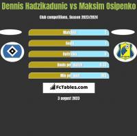 Dennis Hadzikadunic vs Maksim Osipenko h2h player stats