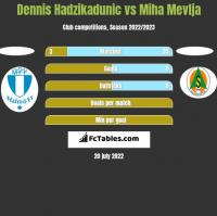 Dennis Hadzikadunic vs Miha Mevlja h2h player stats