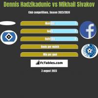 Dennis Hadzikadunic vs Mikhail Sivakov h2h player stats