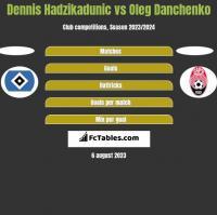 Dennis Hadzikadunic vs Oleg Danchenko h2h player stats