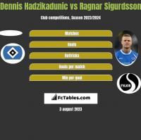 Dennis Hadzikadunic vs Ragnar Sigurdsson h2h player stats