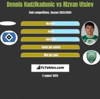 Dennis Hadzikadunic vs Rizvan Utsiev h2h player stats