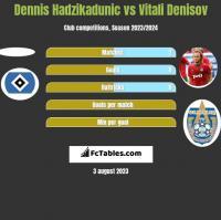 Dennis Hadzikadunic vs Vitali Denisov h2h player stats