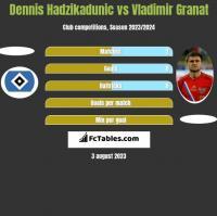 Dennis Hadzikadunic vs Vladimir Granat h2h player stats