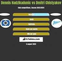 Dennis Hadzikadunic vs Dmitri Chistyakov h2h player stats