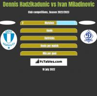 Dennis Hadzikadunic vs Ivan Miladinovic h2h player stats