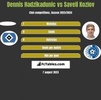 Dennis Hadzikadunic vs Saveli Kozlov h2h player stats