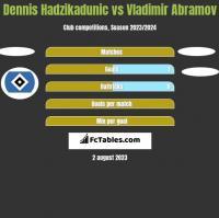 Dennis Hadzikadunic vs Vladimir Abramov h2h player stats