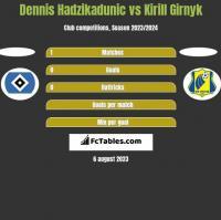 Dennis Hadzikadunic vs Kirill Girnyk h2h player stats