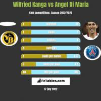 Wilfried Kanga vs Angel Di Maria h2h player stats