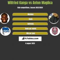 Wilfried Kanga vs Anton Maglica h2h player stats