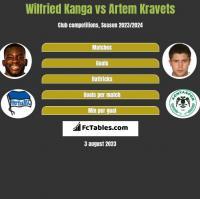 Wilfried Kanga vs Artem Kraweć h2h player stats