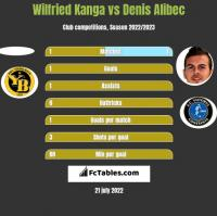 Wilfried Kanga vs Denis Alibec h2h player stats